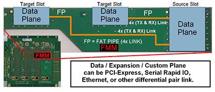 OpenVPX Backplane Fabric Mapping Modules