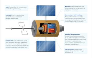 Satellite parts diagram. Source: Space Foundation.