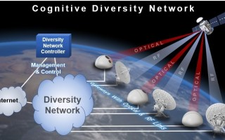 NASA study aims to facilitate Free Space Optic satellite networks