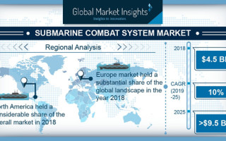 Submarine Combat System Market Will Generate Revenue of $9.5 Billion By 2025