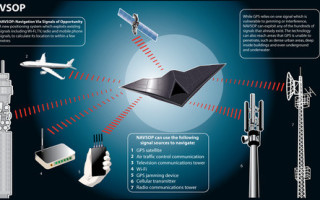 GPS replacement technology - NAVSOP - developed by BAE Systems