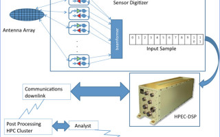Synthetic Aperture Radar (SAR) Systems for lightweight UAVs enabled by rugged GP-GPUs