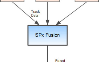 Cambridge Pixel sensor fusion technology integrated with Hyperstar C2/ABI system