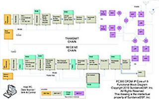 OFDM FPGA core
