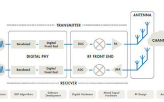 Next generation wireless R&D: the rise of the multi-functional engineer