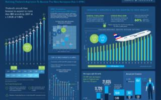 Infographic: Frost & Sullivan