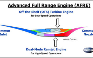 DARPA?s new Advanced Full Range Engine (AFRE) program seeks to develop and demonstrate a new aircraft propulsion system that could operate at subsonic through hypersonic speeds and lay the framework for routine, reusable hypersonic flight. Image: DA