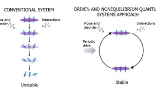 The DRINQS approach (right) aims to stabilize the quantum system in the presence of the same disturbances by adding a periodic drive. Image by DARPA,