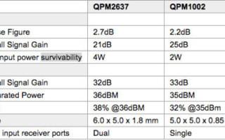 GaN X-band FMEs for radar applications released by Qorvo