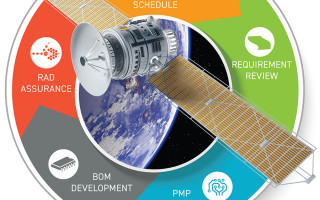 Parts, materials, and processes (PMP) and radiation hardening for space and defense systems