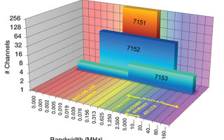 Digital-Down Converter implementation, FPGAs offer new possibilities