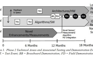 ASPN program timeline