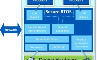 Securing connected embedded devices using built-in RTOS security